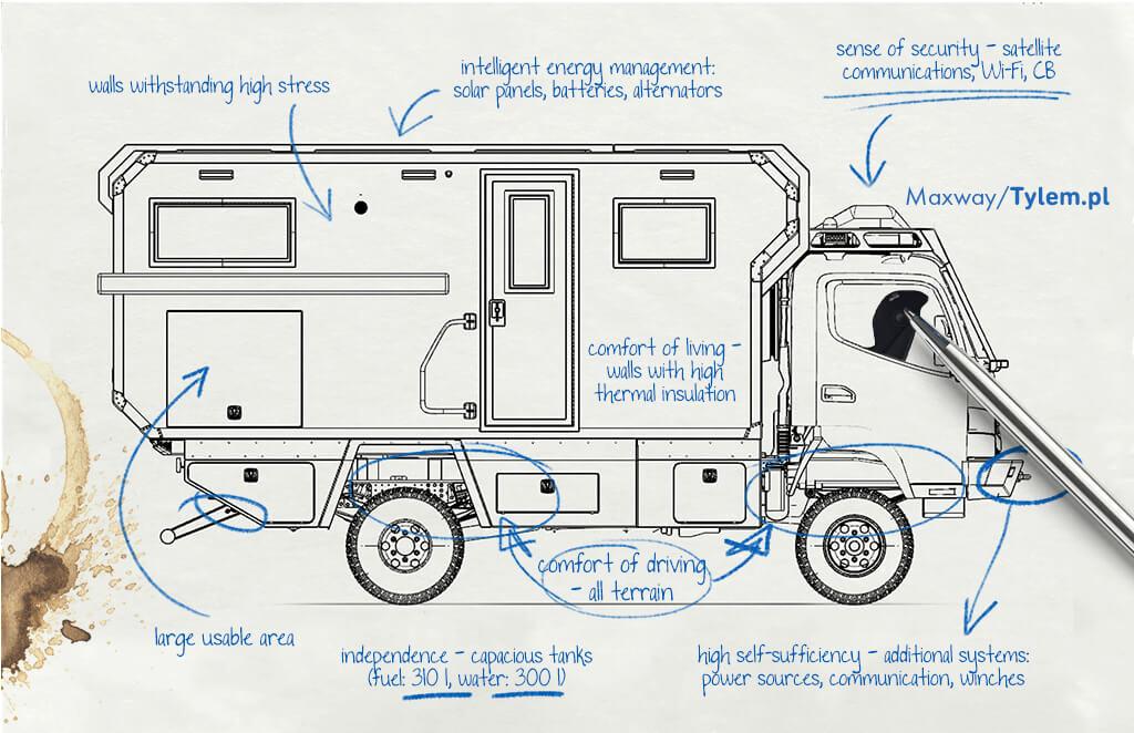 Fotelik samochodowy dla dziecka i kamper