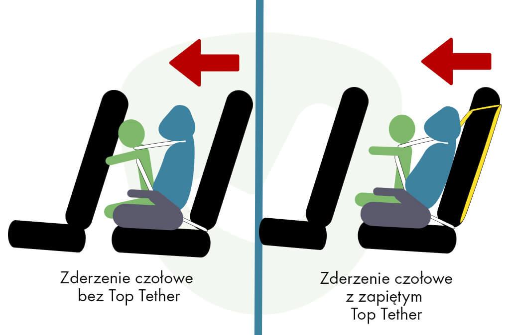Oznaczenie mocowania Top Tether
